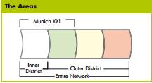 munich-areas